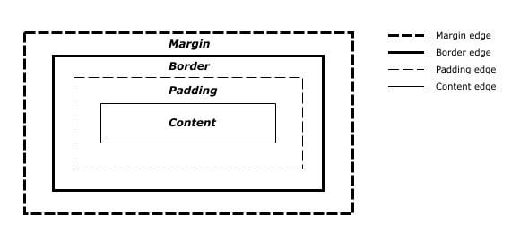 css-margin-padding